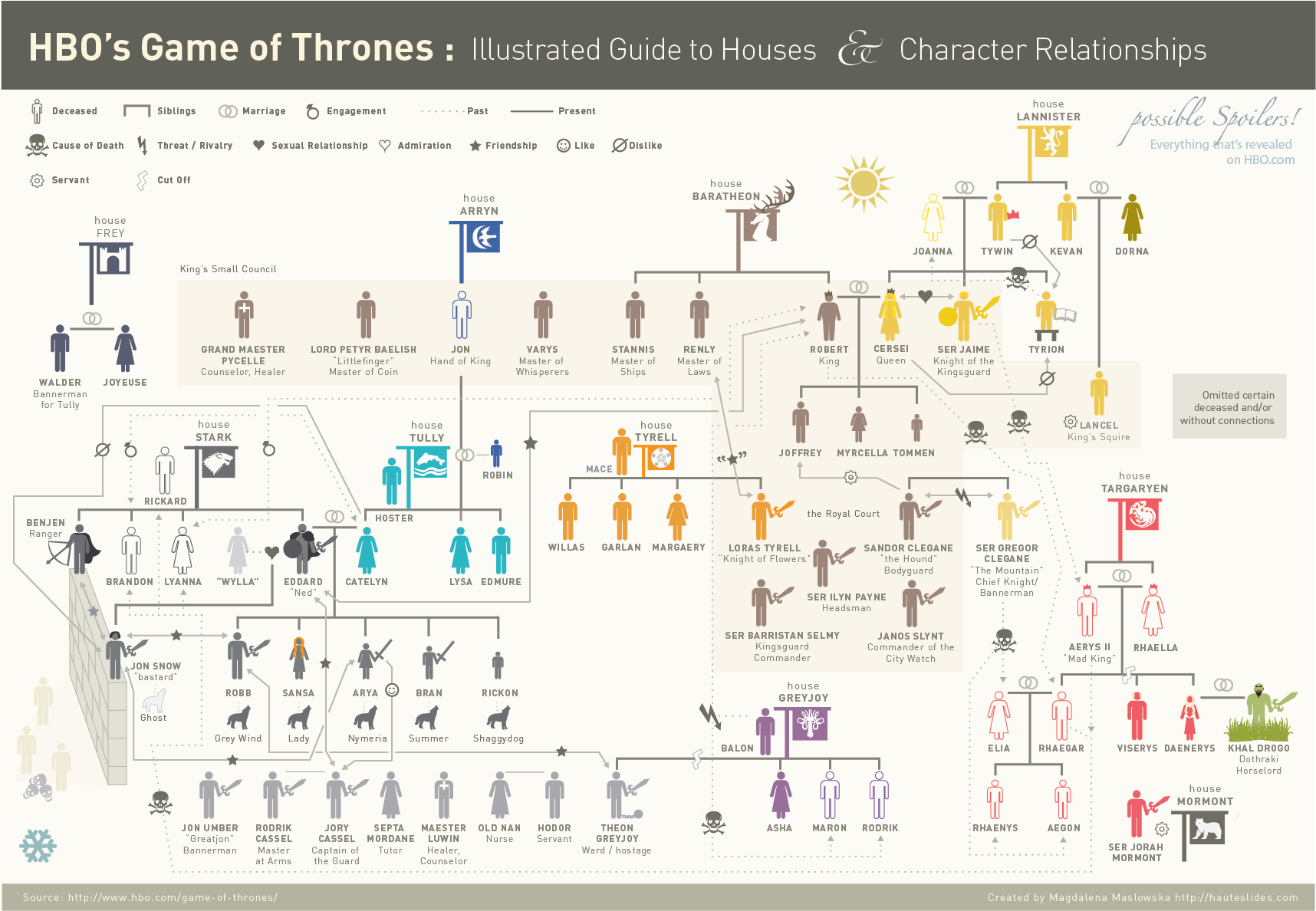 Game of Thrones Infographic : Illustrated Guide to Houses ...