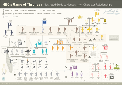 Game of Thrones Infographic - Illustrated Guide to Houses and Character Relationships